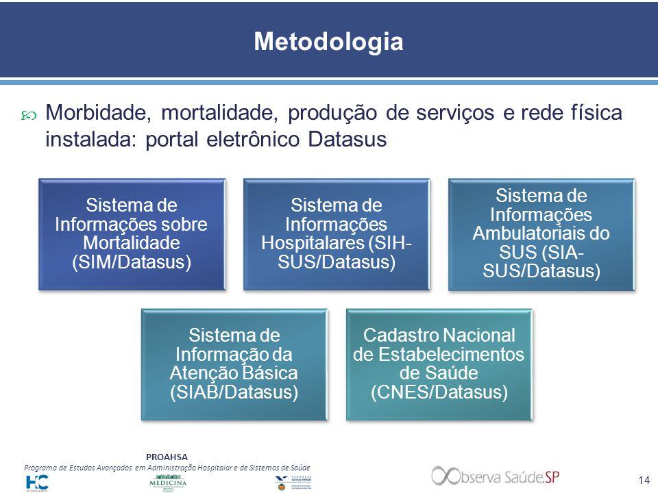 Metodologia Morbidade, mortalidade, produção de serviços e rede física instalada: portal eletrônico Datasus.