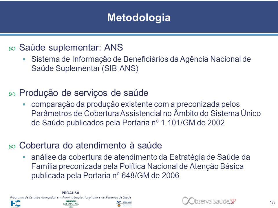 Metodologia Saúde suplementar: ANS Produção de serviços de saúde