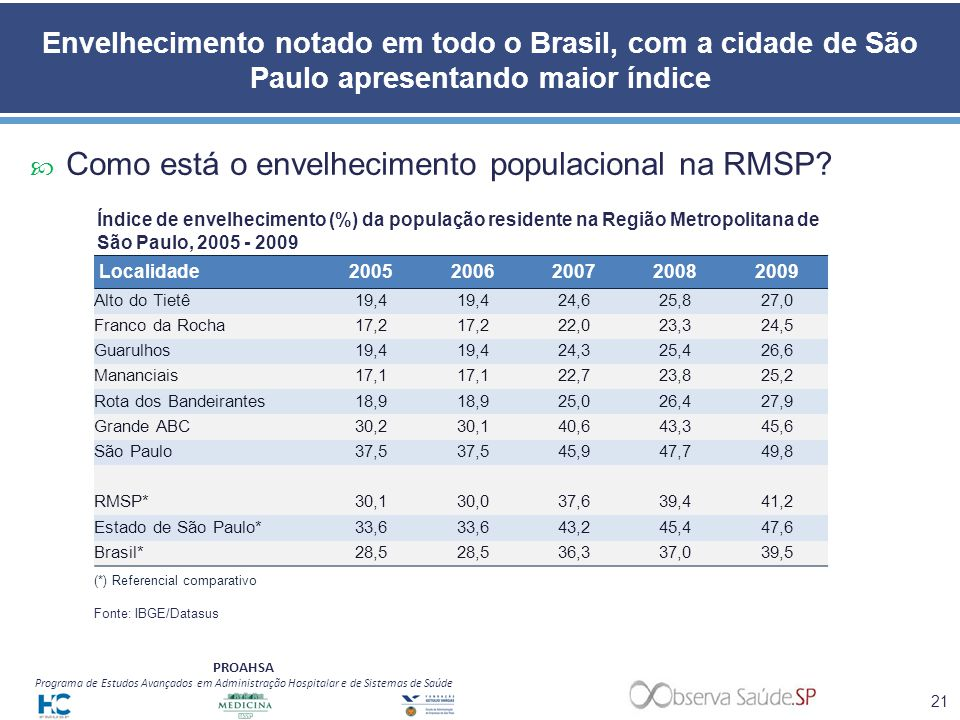 Como está o envelhecimento populacional na RMSP