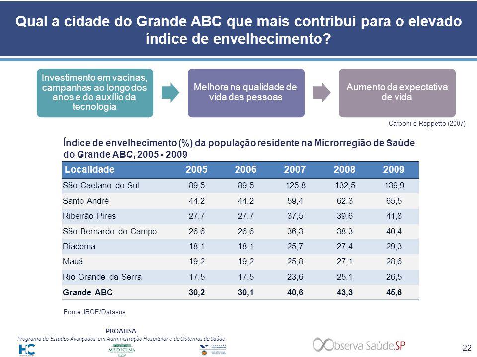 Qual a cidade do Grande ABC que mais contribui para o elevado índice de envelhecimento