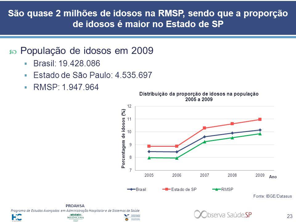 São quase 2 milhões de idosos na RMSP, sendo que a proporção de idosos é maior no Estado de SP