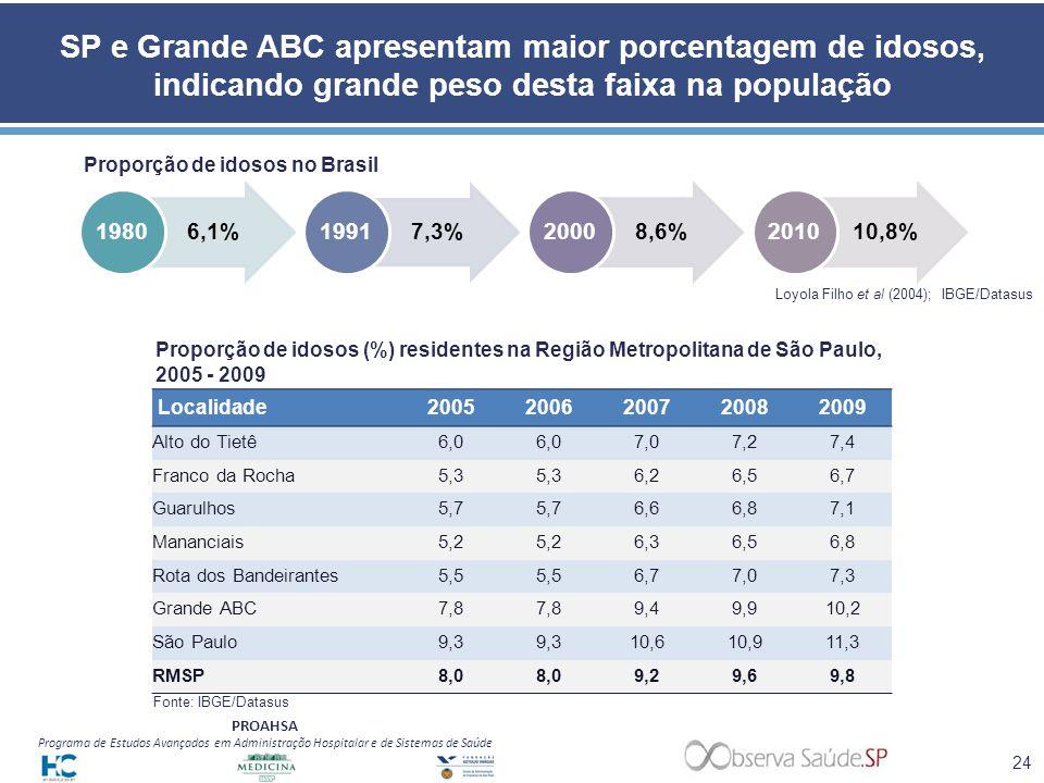 SP e Grande ABC apresentam maior porcentagem de idosos, indicando grande peso desta faixa na população