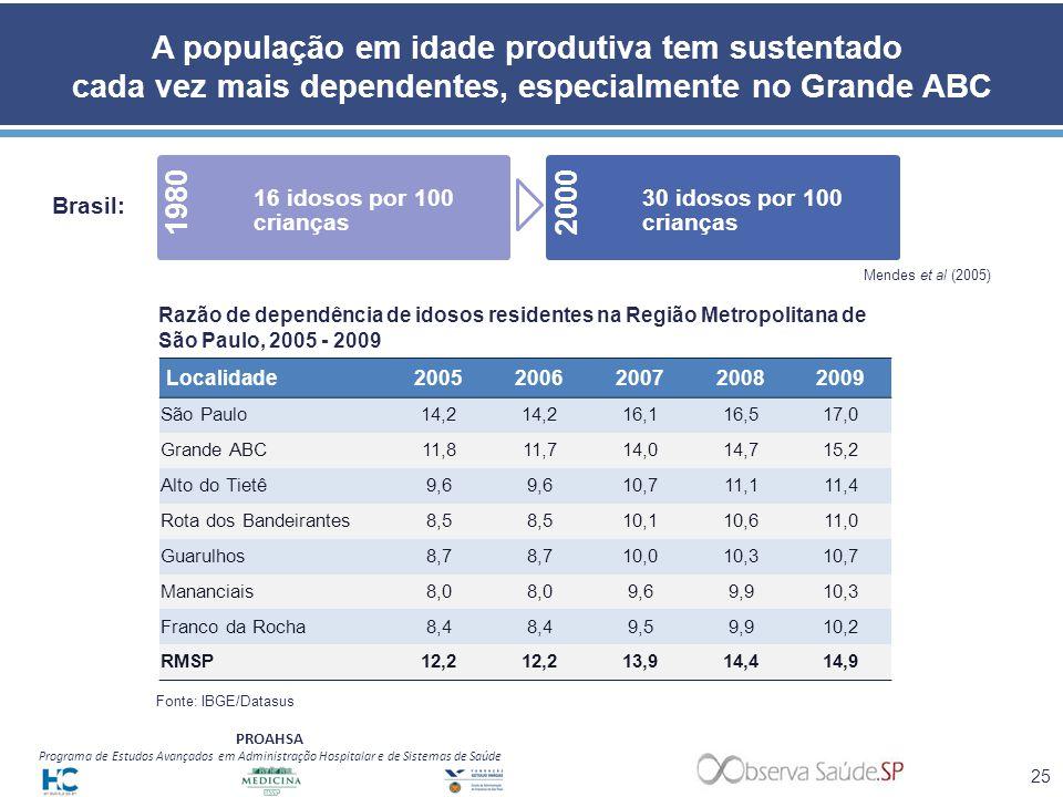 A população em idade produtiva tem sustentado cada vez mais dependentes, especialmente no Grande ABC