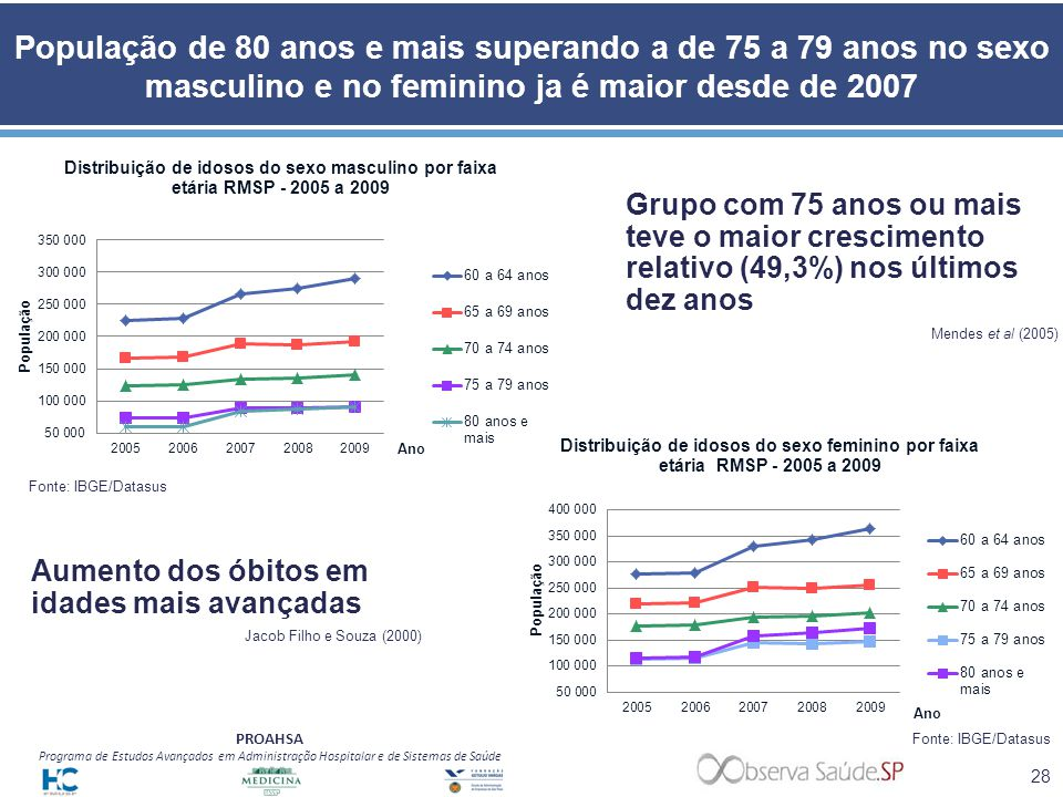 População de 80 anos e mais superando a de 75 a 79 anos no sexo masculino e no feminino ja é maior desde de 2007