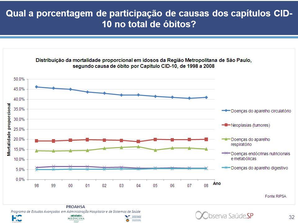 Qual a porcentagem de participação de causas dos capítulos CID-10 no total de óbitos
