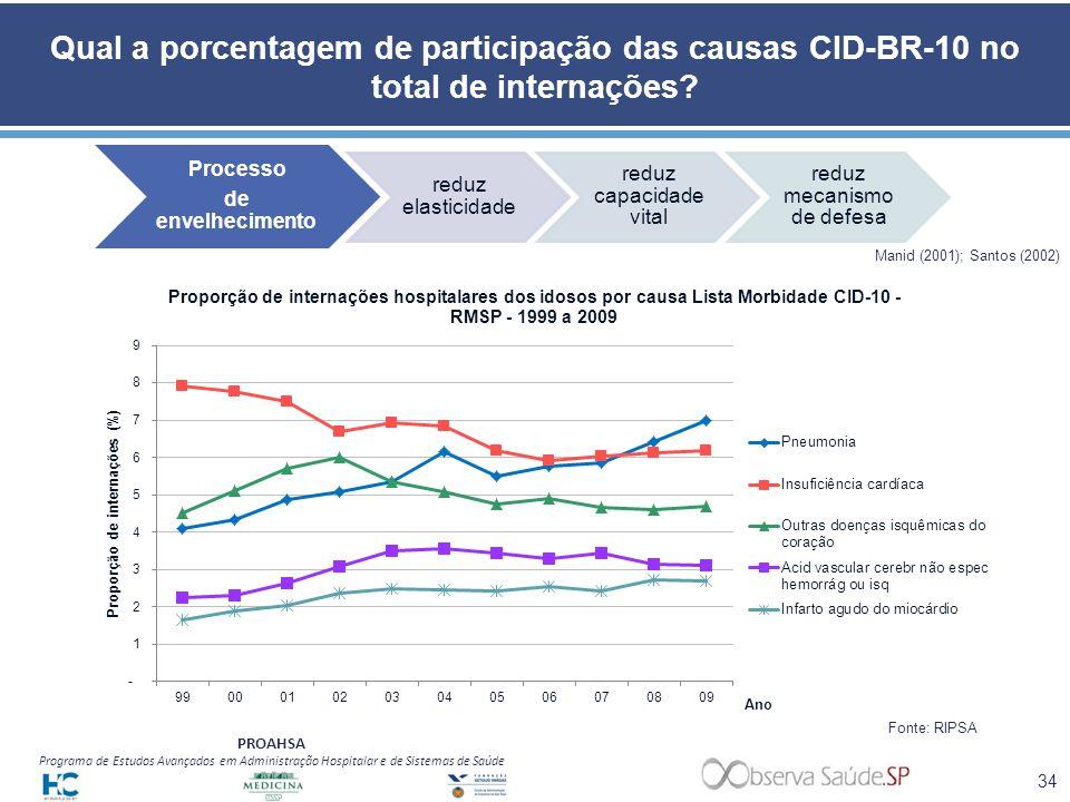 Qual a porcentagem de participação das causas CID-BR-10 no total de internações