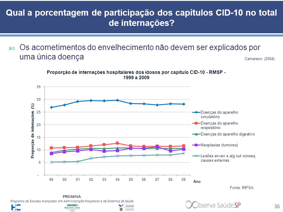 Qual a porcentagem de participação dos capítulos CID-10 no total de internações