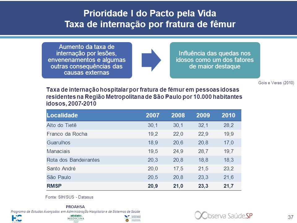 Influência das quedas nos idosos como um dos fatores de maior destaque