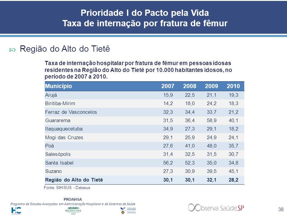 Prioridade I do Pacto pela Vida Taxa de internação por fratura de fêmur