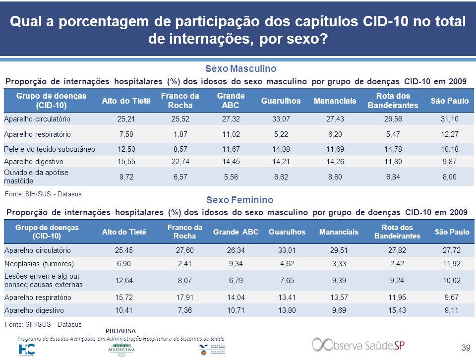 Grupo de doenças (CID-10) Grupo de doenças (CID-10)