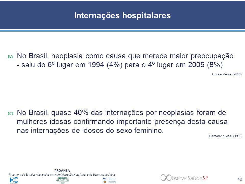 Internações hospitalares
