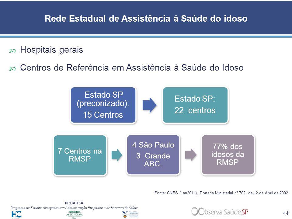 Rede Estadual de Assistência à Saúde do idoso