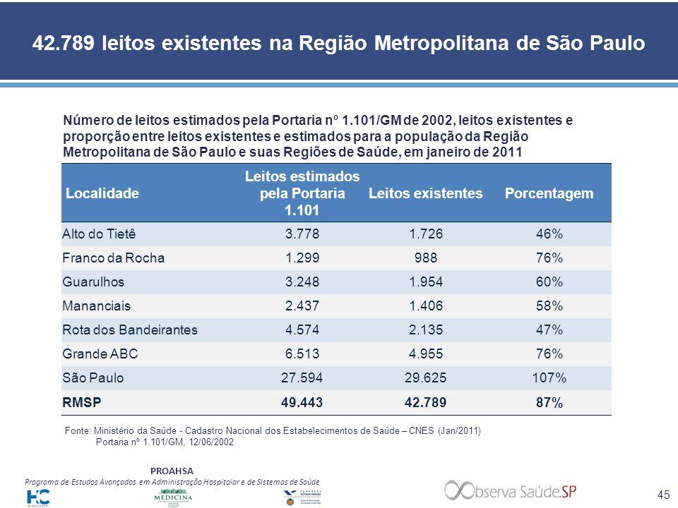 42.789 leitos existentes na Região Metropolitana de São Paulo