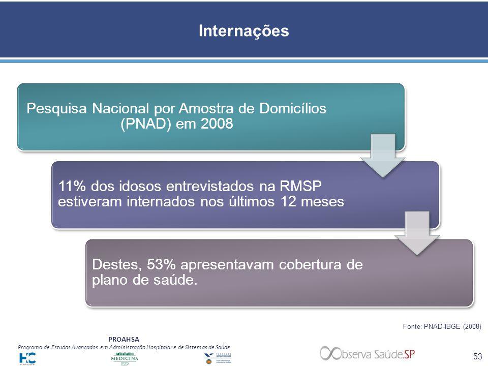 Pesquisa Nacional por Amostra de Domicílios (PNAD) em 2008
