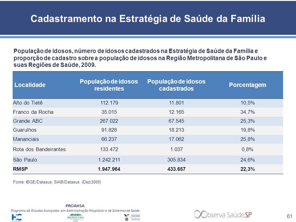Cadastramento na Estratégia de Saúde da Família