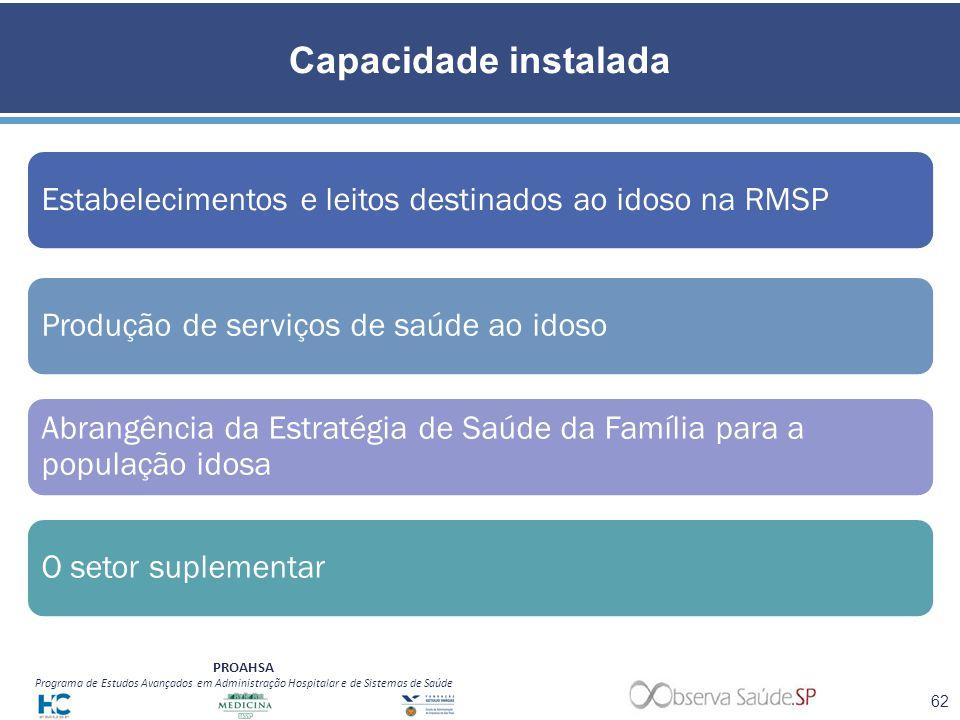 Capacidade instalada Estabelecimentos e leitos destinados ao idoso na RMSP. Produção de serviços de saúde ao idoso.
