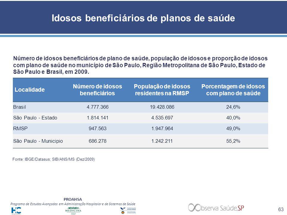 Idosos beneficiários de planos de saúde
