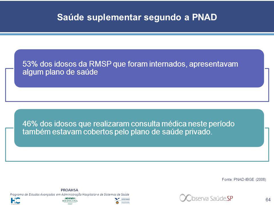Saúde suplementar segundo a PNAD