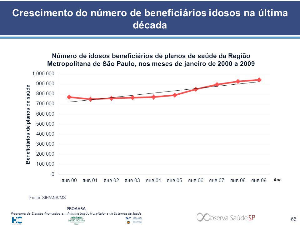 Crescimento do número de beneficiários idosos na última década