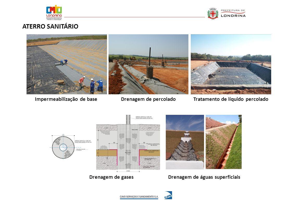 ATERRO SANITÁRIO Impermeabilização de base Drenagem de percolado