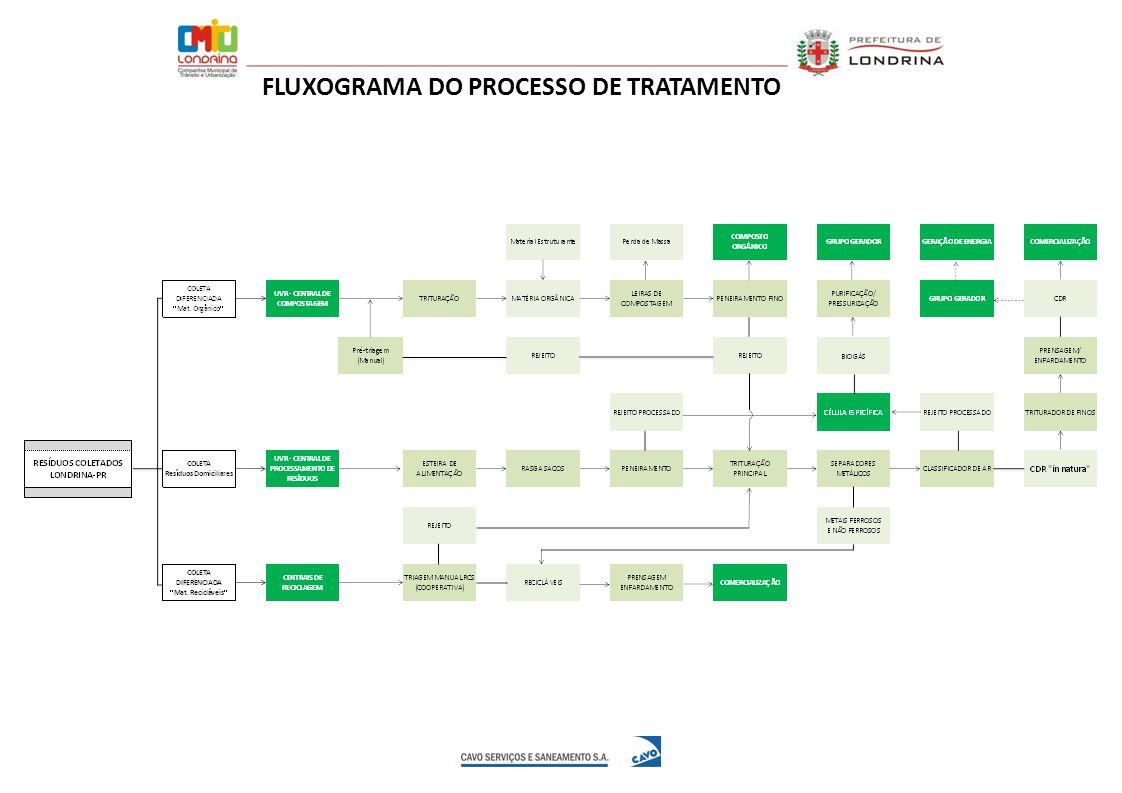 FLUXOGRAMA DO PROCESSO DE TRATAMENTO