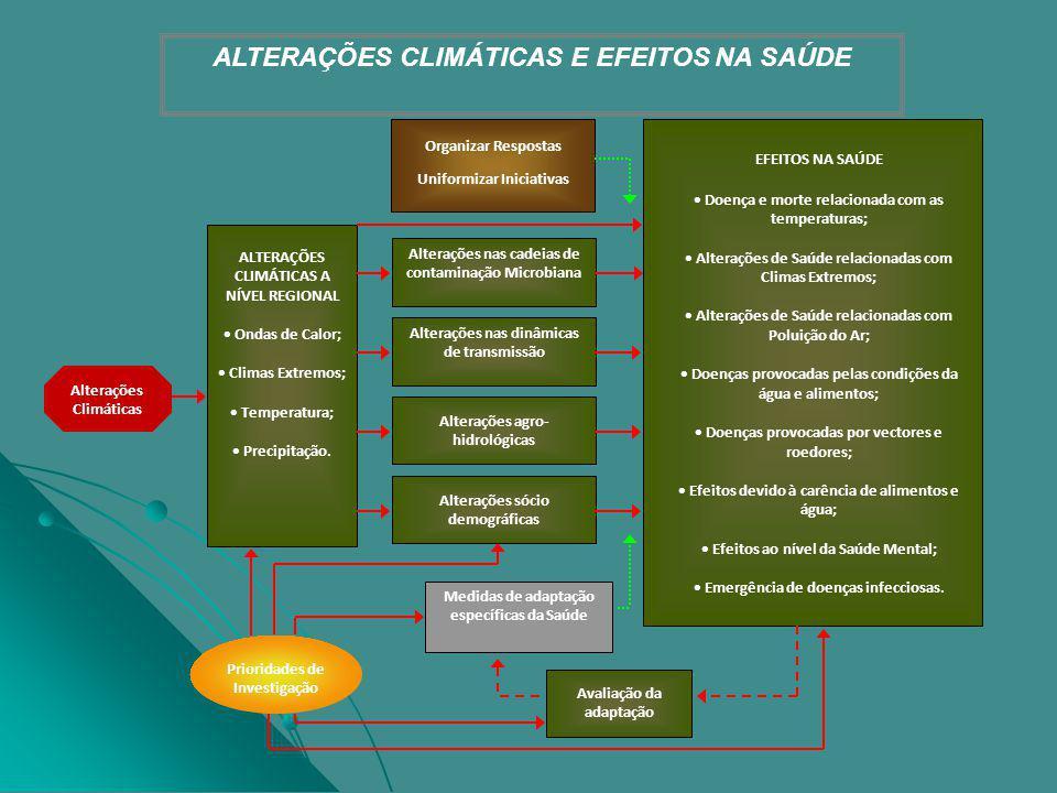 ALTERAÇÕES CLIMÁTICAS E EFEITOS NA SAÚDE