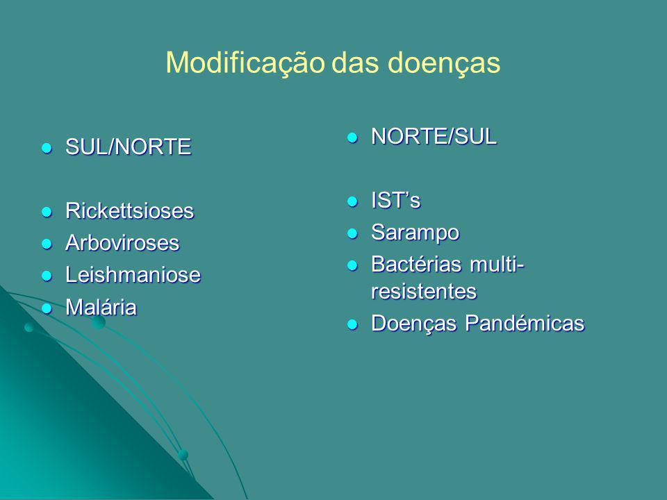 Modificação das doenças