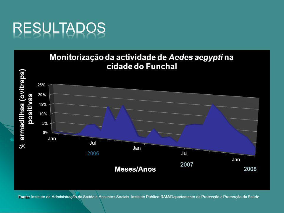 Resultados 2006. Fonte: Instituto de Administração da Saúde e Assuntos Sociais.