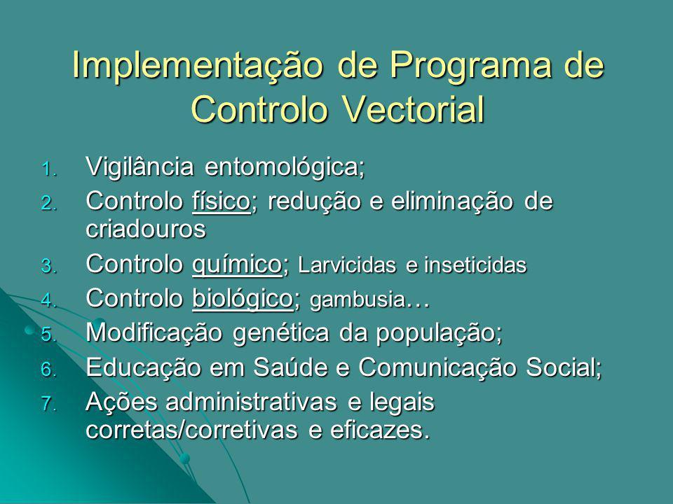 Implementação de Programa de Controlo Vectorial