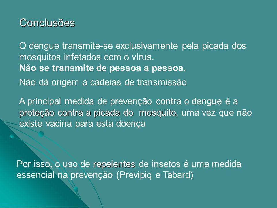 Conclusões O dengue transmite-se exclusivamente pela picada dos mosquitos infetados com o vírus. Não se transmite de pessoa a pessoa.