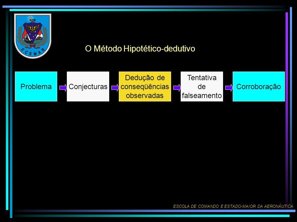 O Método Hipotético-dedutivo