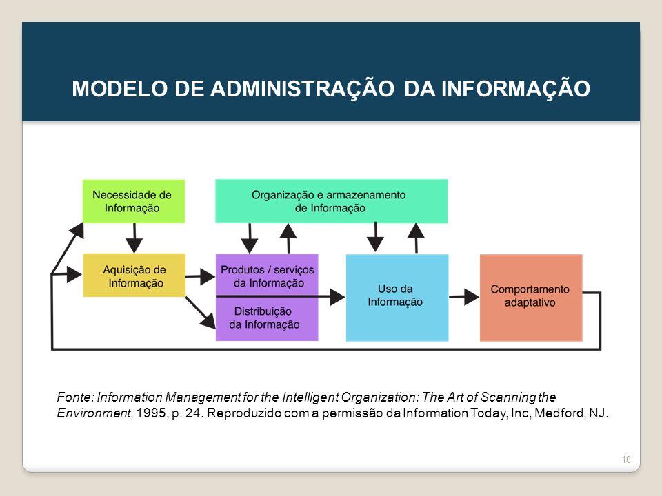 MODELO DE ADMINISTRAÇÃO DA INFORMAÇÃO