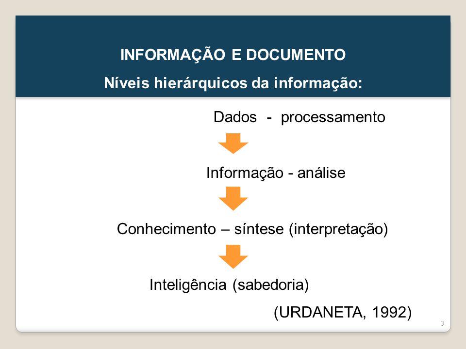 INFORMAÇÃO E DOCUMENTO Níveis hierárquicos da informação: