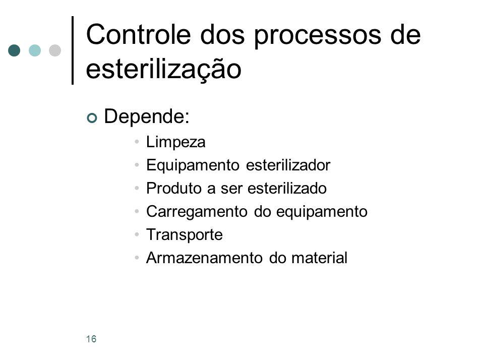 Controle dos processos de esterilização