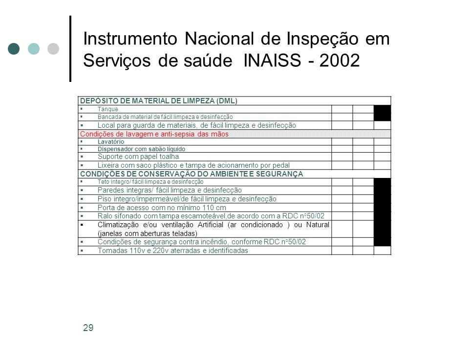 Instrumento Nacional de Inspeção em Serviços de saúde INAISS - 2002