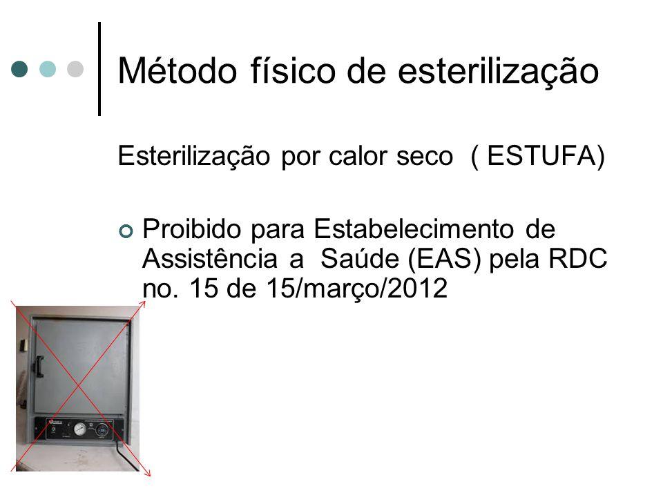 Método físico de esterilização