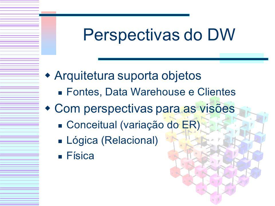 Perspectivas do DW Arquitetura suporta objetos