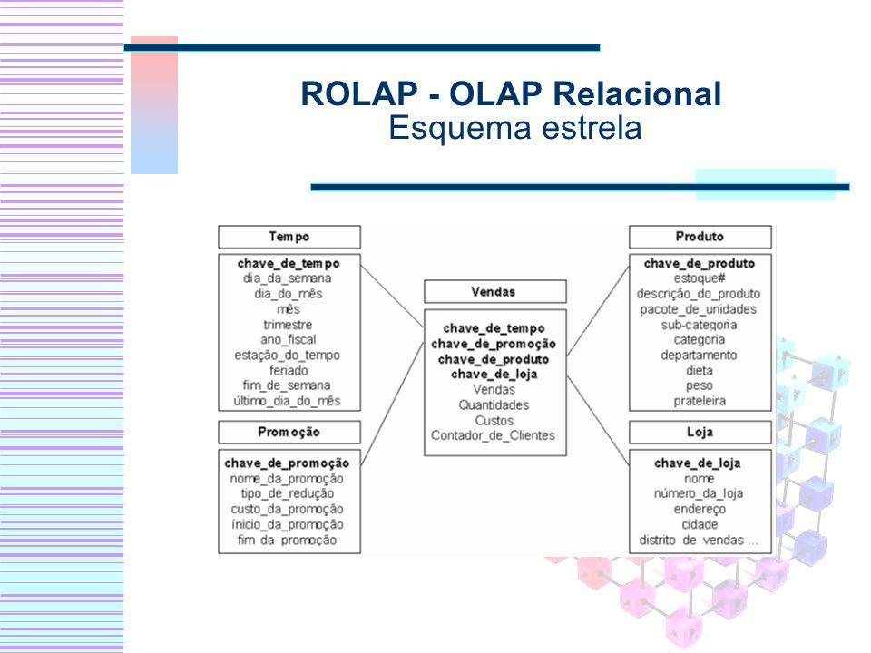 ROLAP - OLAP Relacional Esquema estrela