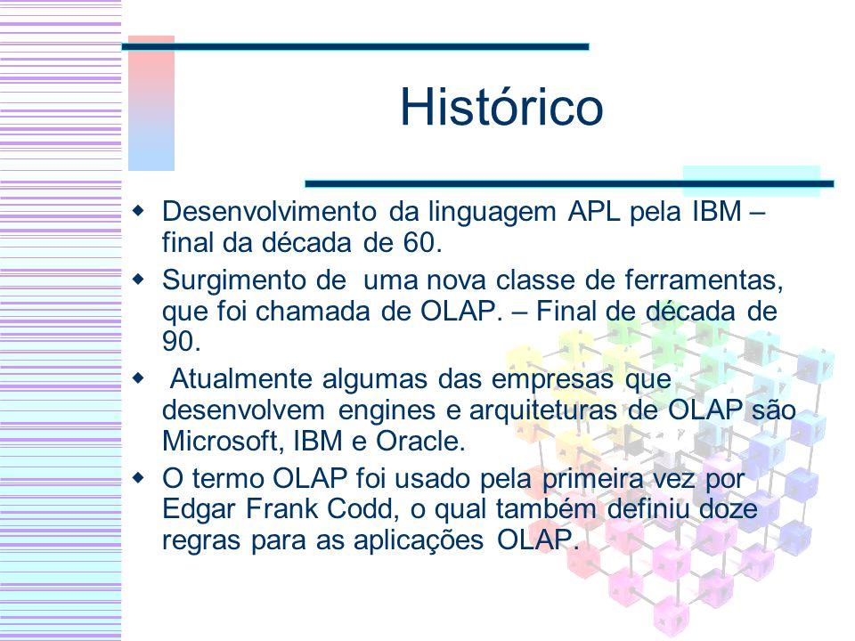 Histórico Desenvolvimento da linguagem APL pela IBM – final da década de 60.