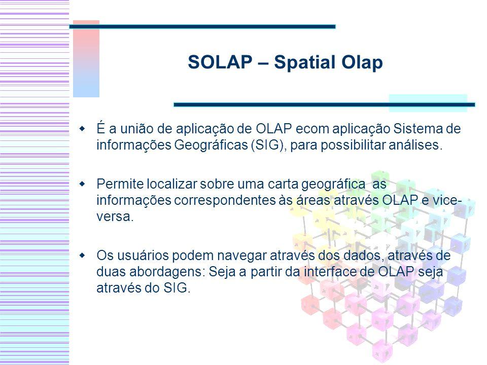 SOLAP – Spatial Olap É a união de aplicação de OLAP ecom aplicação Sistema de informações Geográficas (SIG), para possibilitar análises.