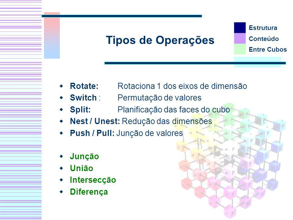 Tipos de Operações Rotate: Rotaciona 1 dos eixos de dimensão