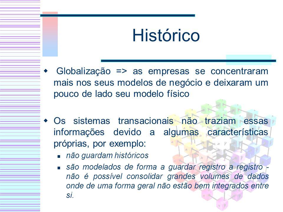 Histórico Globalização => as empresas se concentraram mais nos seus modelos de negócio e deixaram um pouco de lado seu modelo físico.