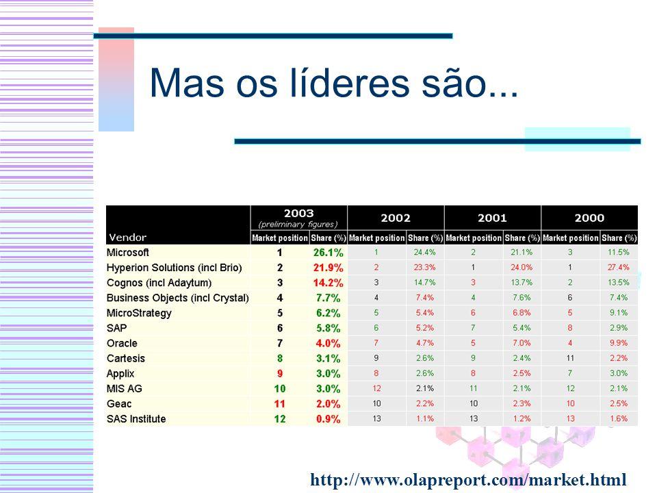 Mas os líderes são... http://www.olapreport.com/market.html