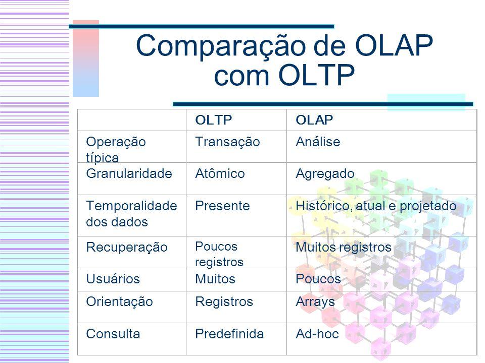 Comparação de OLAP com OLTP