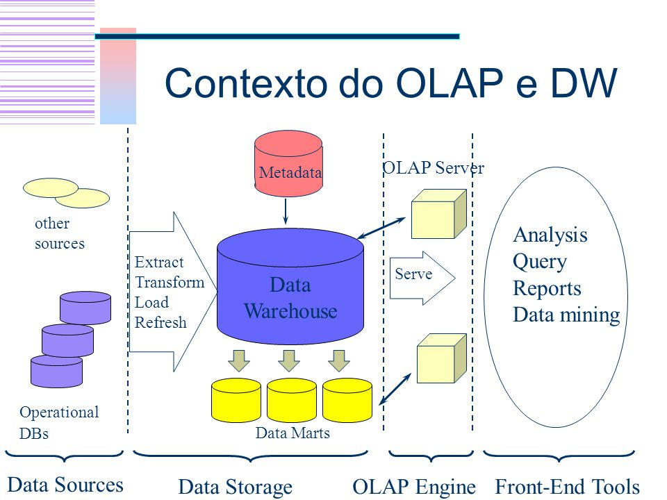 Contexto do OLAP e DW Data Warehouse Data Storage OLAP Engine Analysis