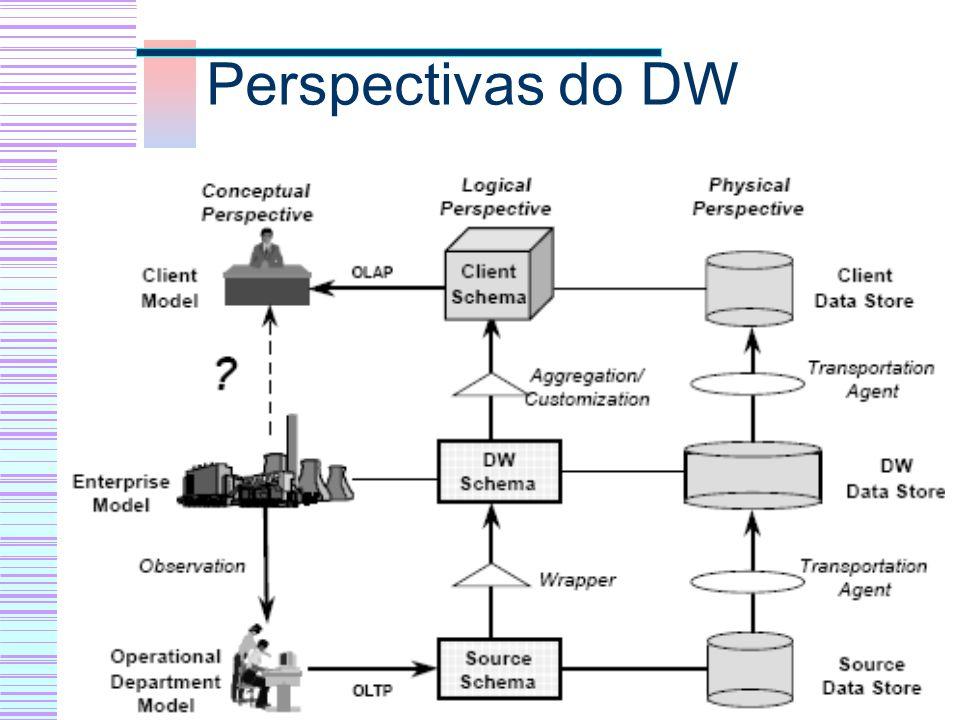 Perspectivas do DW