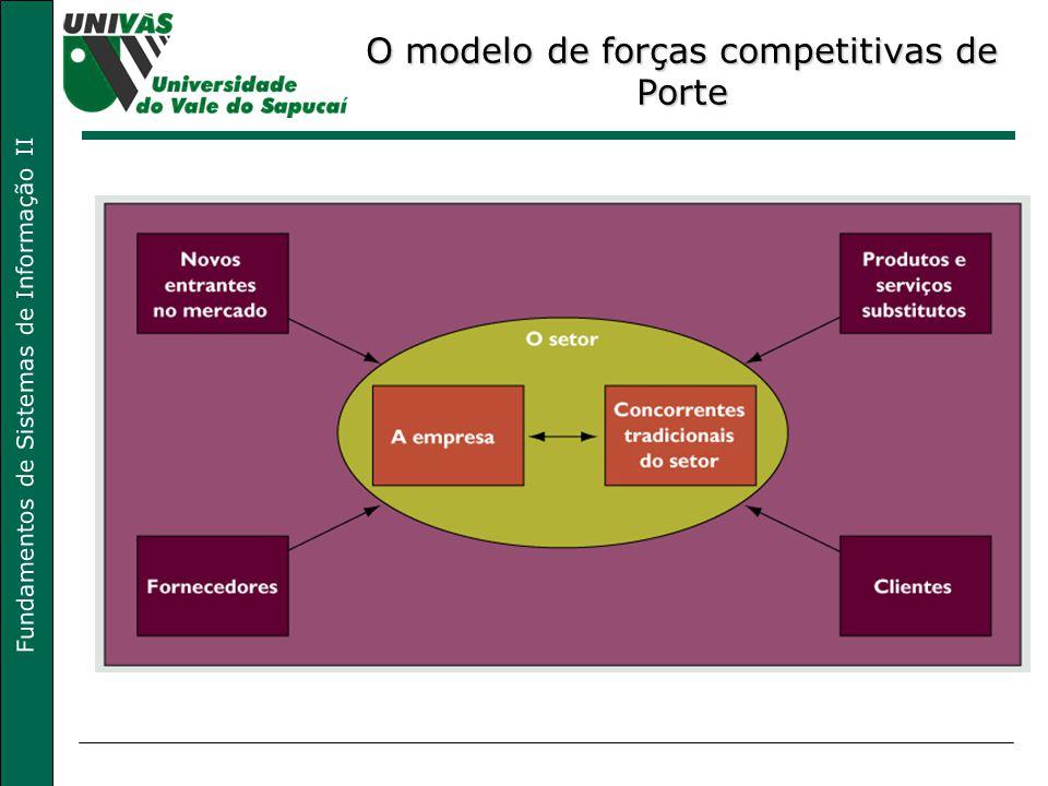 O modelo de forças competitivas de Porte