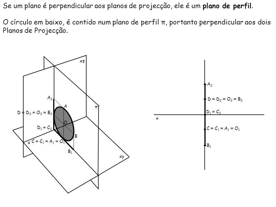 Se um plano é perpendicular aos planos de projecção, ele é um plano de perfil.
