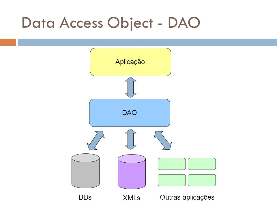 Data Access Object - DAO
