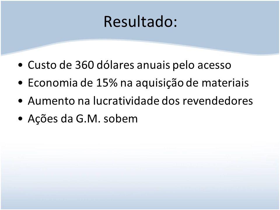 Resultado: Custo de 360 dólares anuais pelo acesso